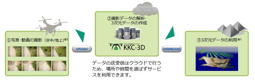 3次元空間情報解析クラウドサービス「KKC-3D」